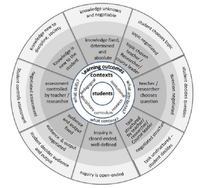 Aus: Brew, Angela (2013): Understanding the scope of undergraduate research. A framework for curricular and pedagogical decision-making. In: High Education 66 (5), S. 603–618.